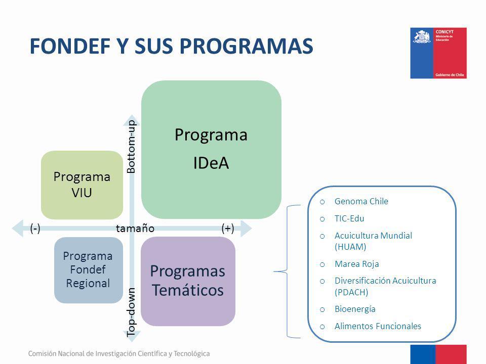 Programa Fondef Regional Programas Temáticos (-) tamaño (+) Top-down Bottom-up o Genoma Chile o TIC-Edu o Acuicultura Mundial (HUAM) o Marea Roja o Di