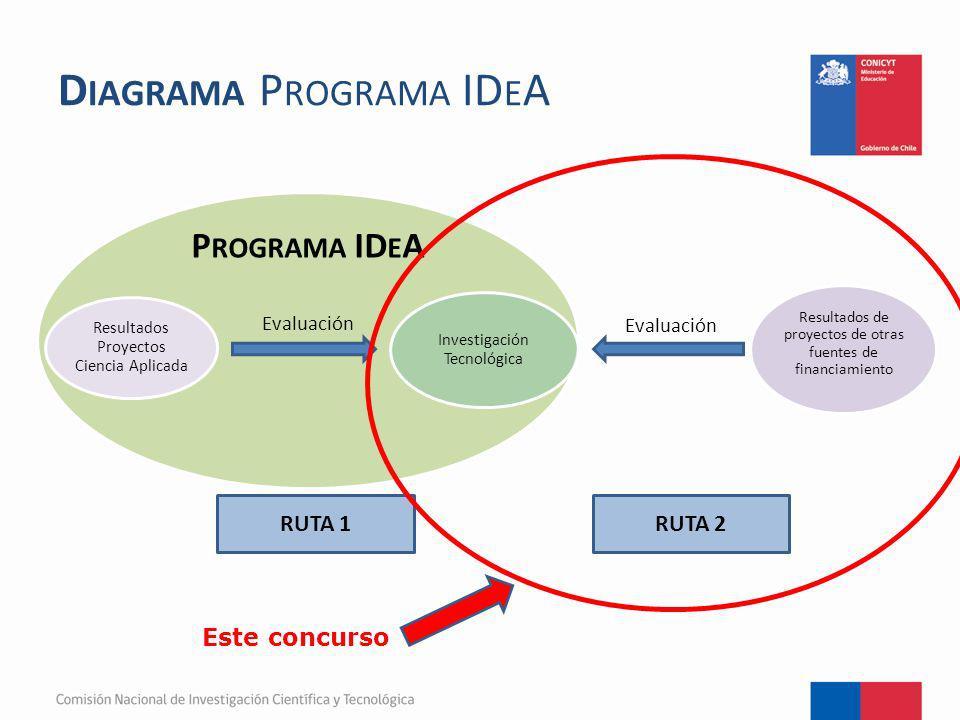 F ORMULACIÓN DE P ROYECTOS Investigación Tecnológica IDeA