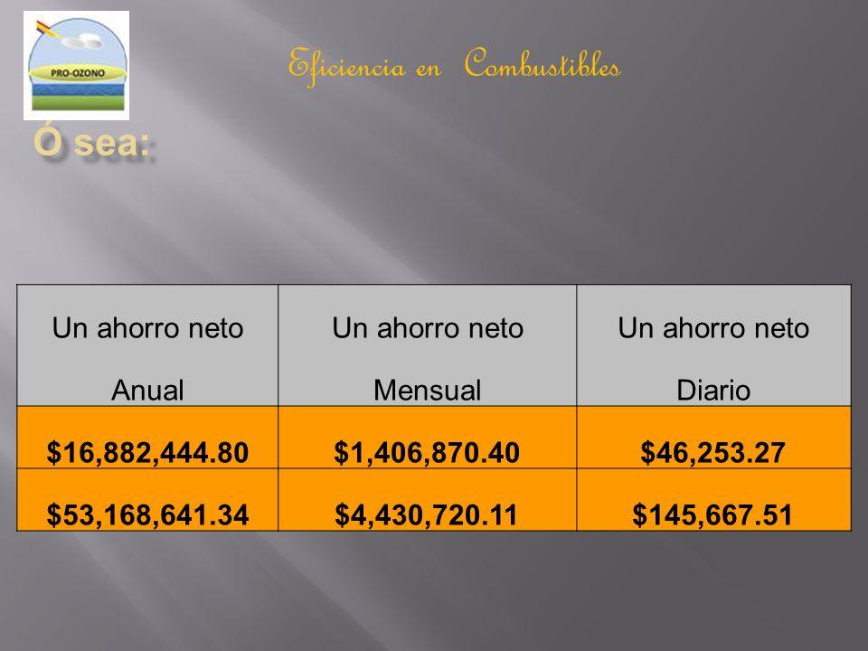 Eficiencia en Combustibles Un ahorro neto AnualMensualDiario $16,882,444.80$1,406,870.40$46,253.27 $53,168,641.34$4,430,720.11$145,667.51
