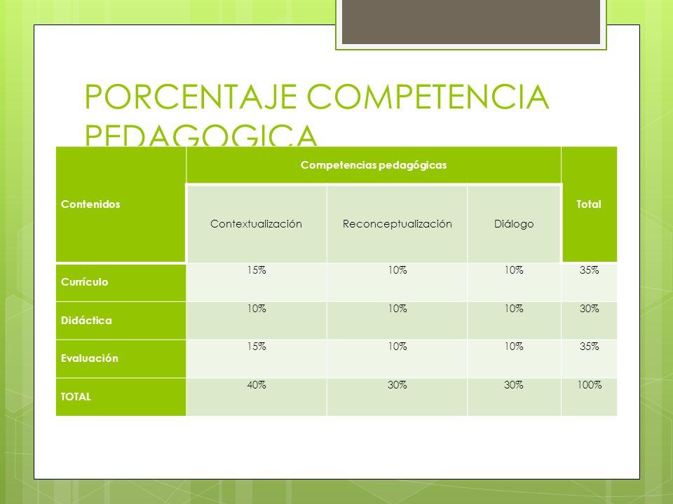 PORCENTAJE COMPETENCIA PEDAGOGICA Contenidos Competencias pedagógicas Total ContextualizaciónReconceptualizaciónDiálogo Currículo 15%10% 35% Didáctica