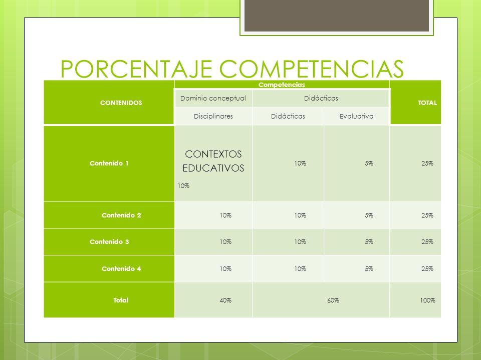 PORCENTAJE COMPETENCIAS DISCIPLINARES CONTENIDOS Competencias TOTAL Dominio conceptualDidácticas DisciplinaresDidácticasEvaluativa Contenido 1 CONTEXT