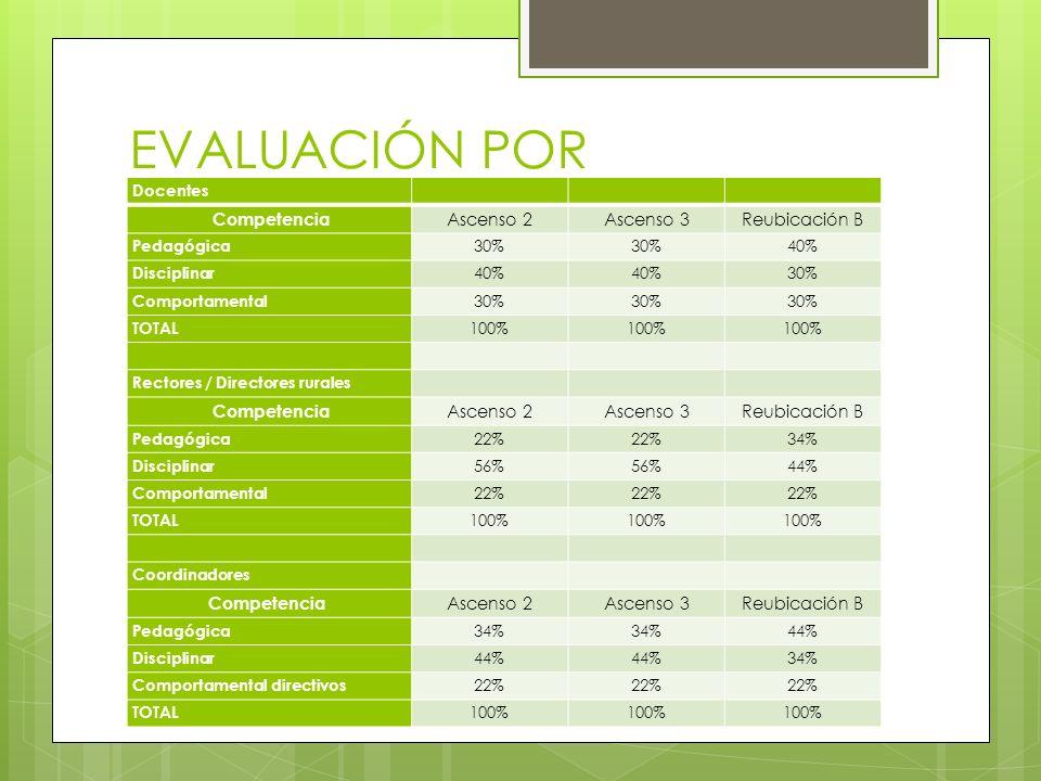 EVALUACIÓN POR COMPETENCIAS Docentes Competencia Ascenso 2Ascenso 3Reubicación B Pedagógica 30% 40% Disciplinar 40% 30% Comportamental 30% TOTAL 100%