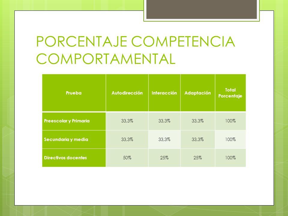 PORCENTAJE COMPETENCIA COMPORTAMENTAL PruebaAutodirecciónInteracciónAdaptación Total Porcentaje Preescolar y Primaria 33,3% 100% Secundaria y media 33