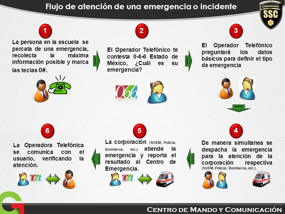 Centro de Mando y Comunicación Flujo de atención de una emergencia o incidente El Operador Telefónico te contesta 0-6-6 Estado de México, ¿Cuál es su