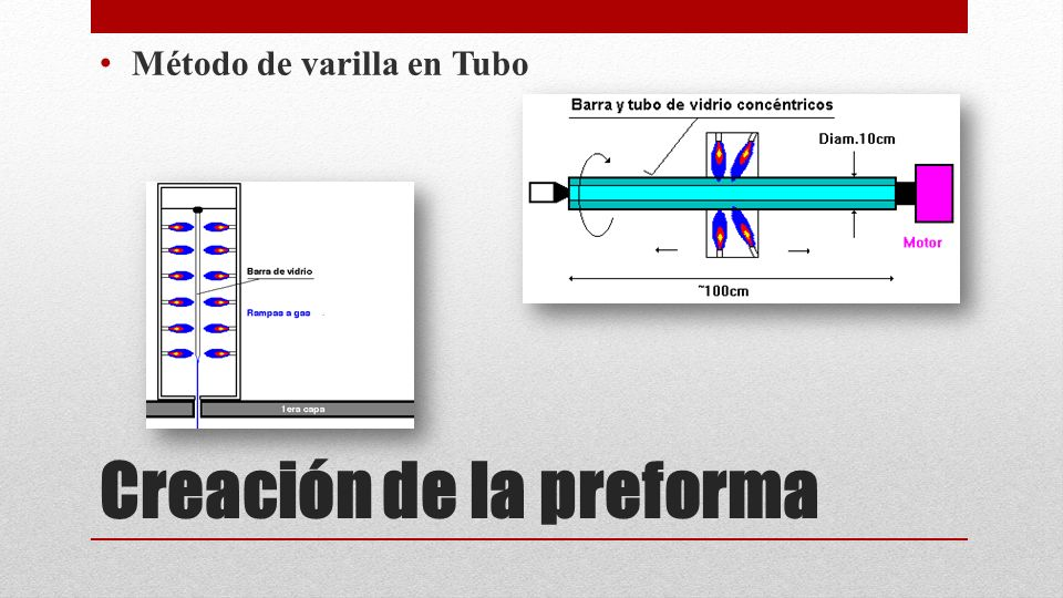 Creación de la preforma Método de varilla en Tubo