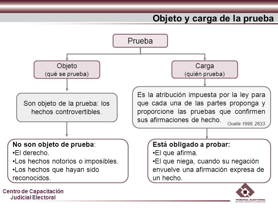 Centro de Capacitación Judicial Electoral Objeto y carga de la prueba Prueba Carga (quién prueba) Son objeto de la prueba: los hechos controvertibles.