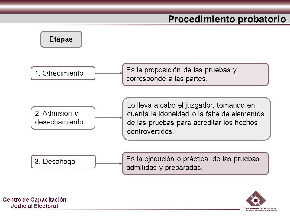 Centro de Capacitación Judicial Electoral Procedimiento probatorio 1. Ofrecimiento Etapas Es la proposición de las pruebas y corresponde a las partes.