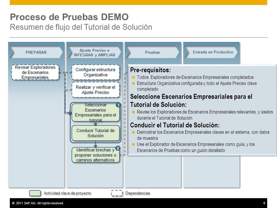 ©2011 SAP AG. All rights reserved.8 Proceso de Pruebas DEMO Resumen de flujo del Tutorial de Solución PREPARAR Ajuste Preciso e INTEGRAR y AMPLIAR Pru