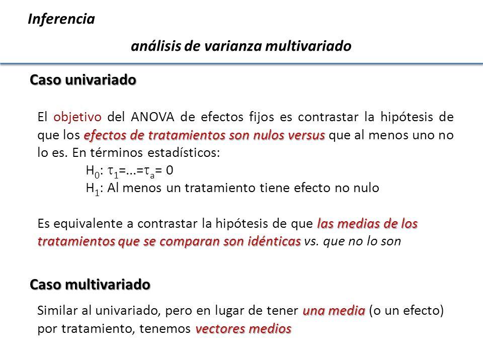 ANOVA: ANOVA: H 0 : µ 1 = µ 2 =,…, = µ t µ 1 es la media de la variable en el tratamiento 1, ….