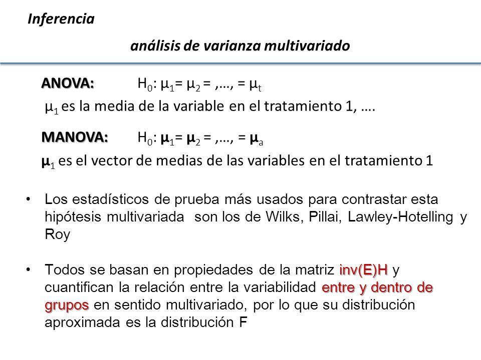 Inferencia análisis de varianza multivariado Análisis de la varianza multivariado Cuadro de Análisis de la Varianza (Wilks) F.V.Estadístico F gl(num)gl(den) p SEIS 0.0119.88 35 398<0.0001 Cuadro de Análisis de la Varianza (Pillai) F.V.Estadístico F gl(num)gl(den) p SEIS 2.4313.25 35 490<0.0001 Cuadro de Análisis de la Varianza (Lawley-Hotelling) F.V.Estadístico F gl(num)gl(den) p SEIS 9.1224.08 35 462<0.0001 Cuadro de Análisis de la Varianza (Roy) F.V.Estadístico F gl(num)gl(den) p SEIS 4.1357.86 7 98<0.0001 Ejemplo MANOVA 456