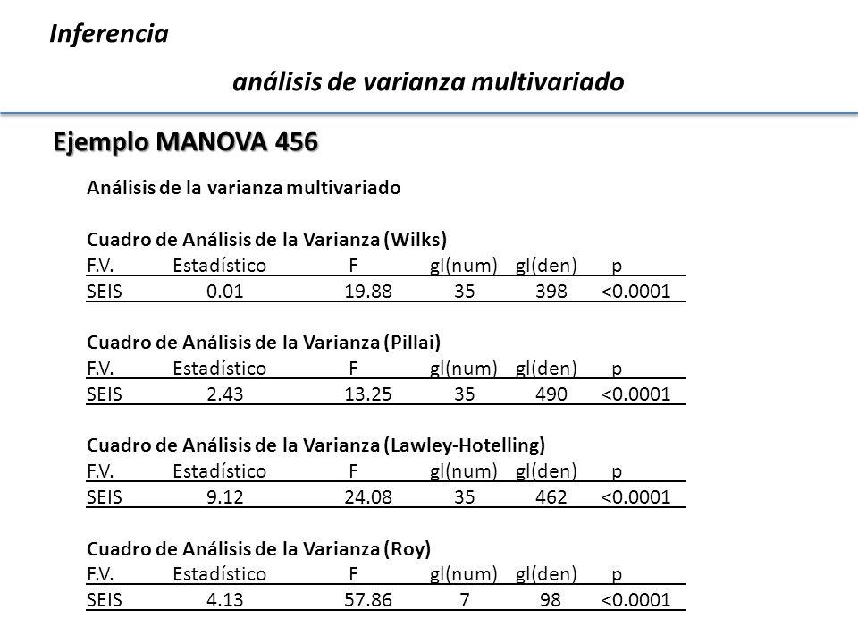 Inferencia análisis de varianza multivariado Prueba Hotelling Alfa=0.05 Error: Matriz de covarianzas común gl: 100 SEIS af afe cfms ft dm p n p 4 16329.1010.95385.960.770.521.0521.3233 A 5 16210.7115.85340.710.770.521.5327.2723 B 6 216170.3411.90431.411.010.361.2724.64 6 C 1 11449.16 8.96536.890.980.581.0419.8621 D 2 33112.1415.12349.440.560.292.2535.25 7 E 3 16593.8012.76502.430.730.391.5130.9916 F Medias con una letra común no son significativamente diferentes(p<= 0.05)