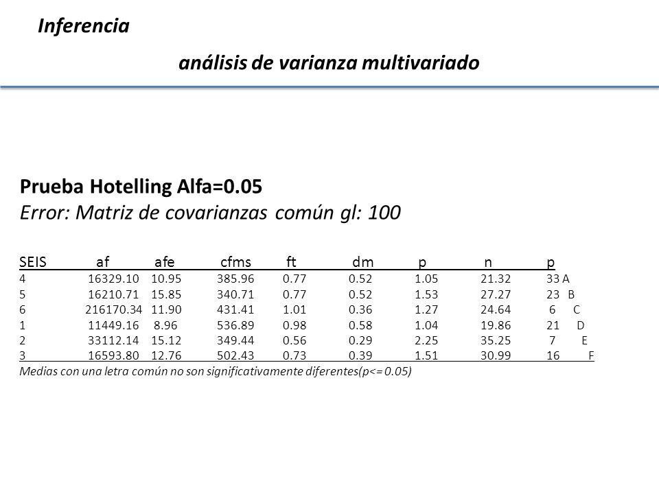 Inferencia análisis de varianza multivariado Prueba Hotelling Alfa=0.05 Error: Matriz de covarianzas común gl: 100 SEIS af afe cfms ft dm p n p 4 1632