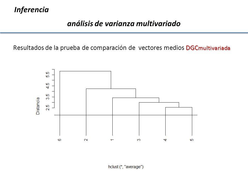 DGC multivariada Resultados de la prueba de comparación de vectores medios DGC multivariada Inferencia análisis de varianza multivariado
