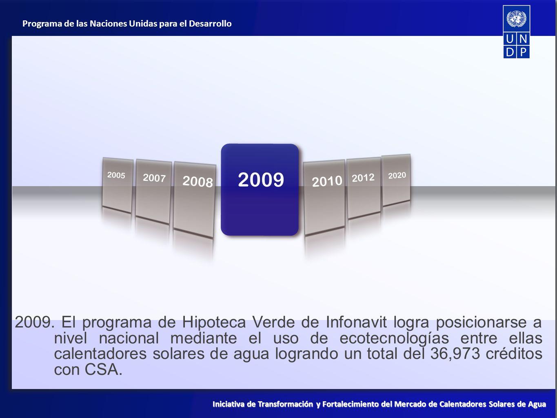 Programa de las Naciones Unidas para el Desarrollo Iniciativa de Transformación y Fortalecimiento del Mercado de Calentadores Solares de Agua 1998 201