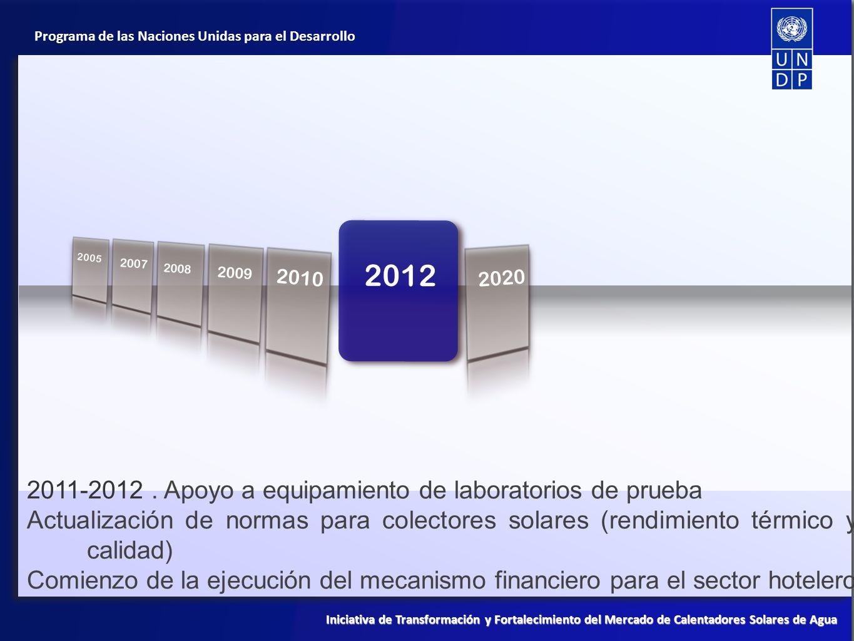 Programa de las Naciones Unidas para el Desarrollo Iniciativa de Transformación y Fortalecimiento del Mercado de Calentadores Solares de Agua 2008 201