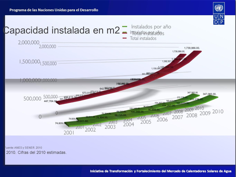 Programa de las Naciones Unidas para el Desarrollo Iniciativa de Transformación y Fortalecimiento del Mercado de Calentadores Solares de Agua 2010. Ci