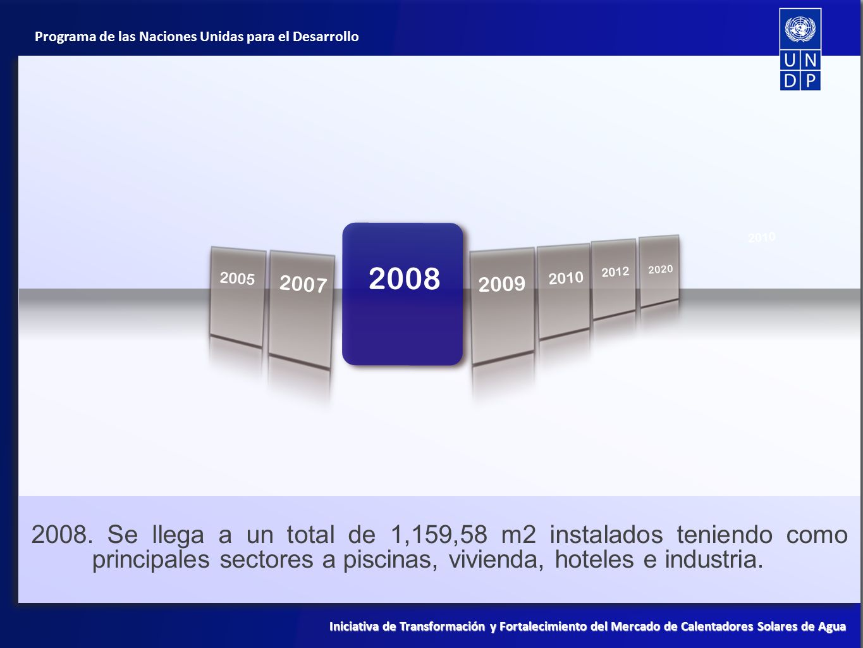 Programa de las Naciones Unidas para el Desarrollo Iniciativa de Transformación y Fortalecimiento del Mercado de Calentadores Solares de Agua 1998 2010 2007 2008 2005 2012 2020 2009 2009.