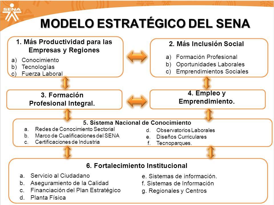 MODELO ESTRATÉGICO DEL SENA 1. Más Productividad para las Empresas y Regiones a)Conocimiento b)Tecnologías c)Fuerza Laboral 2. Más Inclusión Social a)