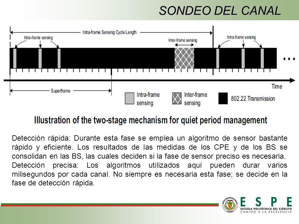 SONDEO DEL CANAL Detección rápida: Durante esta fase se emplea un algoritmo de sensor bastante rápido y eficiente.