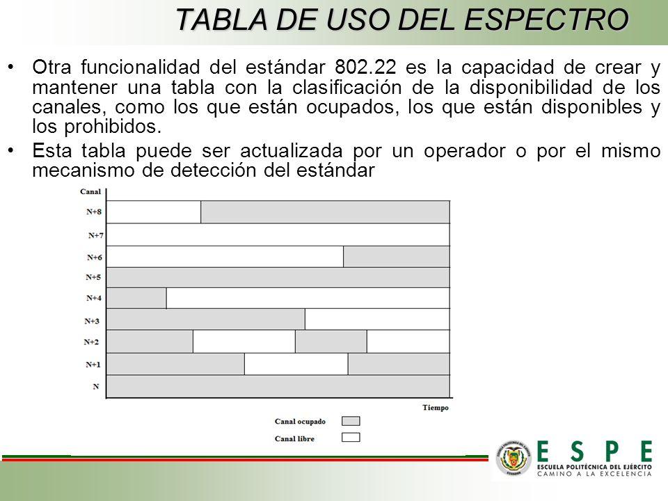 TABLA DE USO DEL ESPECTRO Otra funcionalidad del estándar 802.22 es la capacidad de crear y mantener una tabla con la clasificación de la disponibilidad de los canales, como los que están ocupados, los que están disponibles y los prohibidos.