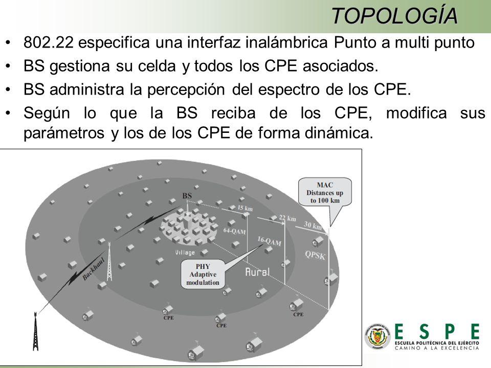 TOPOLOGÍA 802.22 especifica una interfaz inalámbrica Punto a multi punto BS gestiona su celda y todos los CPE asociados.