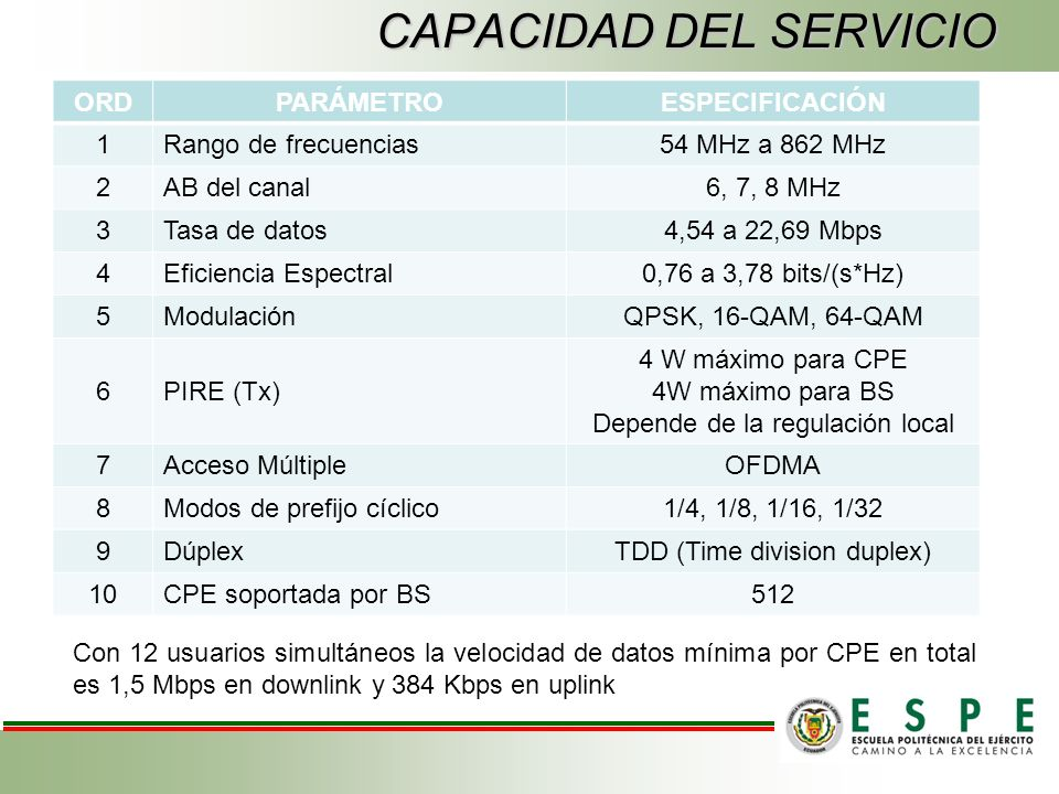 ORDPARÁMETROESPECIFICACIÓN 1Rango de frecuencias54 MHz a 862 MHz 2AB del canal6, 7, 8 MHz 3Tasa de datos4,54 a 22,69 Mbps 4Eficiencia Espectral0,76 a 3,78 bits/(s*Hz) 5ModulaciónQPSK, 16-QAM, 64-QAM 6PIRE (Tx) 4 W máximo para CPE 4W máximo para BS Depende de la regulación local 7Acceso MúltipleOFDMA 8Modos de prefijo cíclico1/4, 1/8, 1/16, 1/32 9DúplexTDD (Time division duplex) 10CPE soportada por BS512 CAPACIDAD DEL SERVICIO Con 12 usuarios simultáneos la velocidad de datos mínima por CPE en total es 1,5 Mbps en downlink y 384 Kbps en uplink
