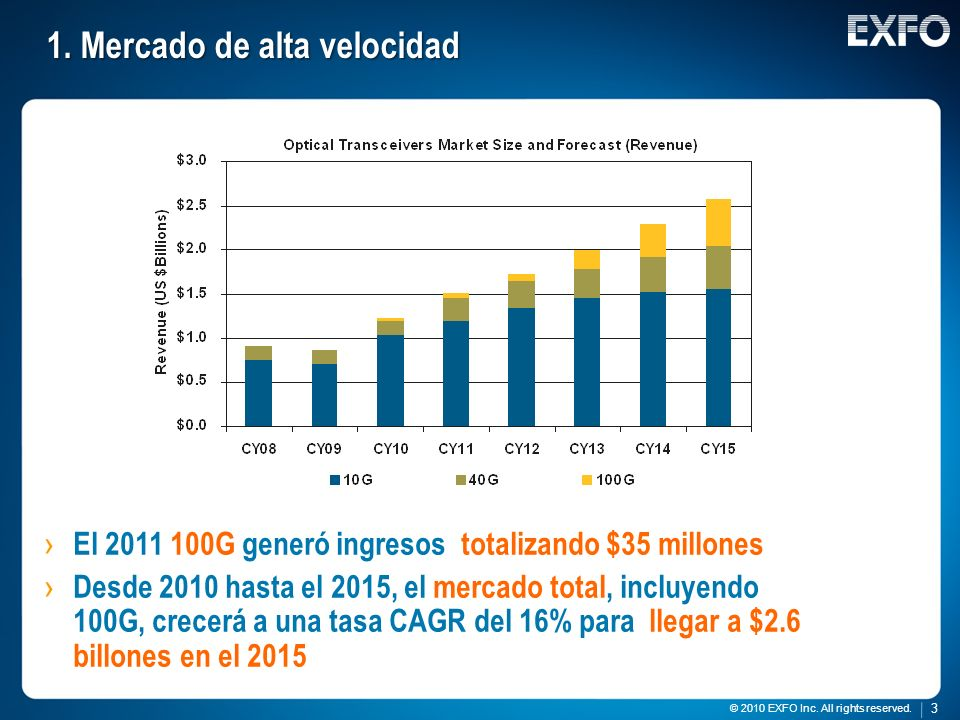 3 © 2010 EXFO Inc. All rights reserved. 3 1. Mercado de alta velocidad El 2011 100G generó ingresos totalizando $35 millones Desde 2010 hasta el 2015,