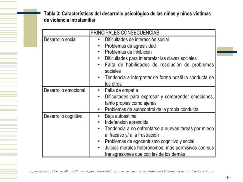 40 Espinosa Bayal, M.A.Las hijas e hijos de mujeres maltratadas: consecuencias para su desarrollo e integración escolar. Gobierno Vasco