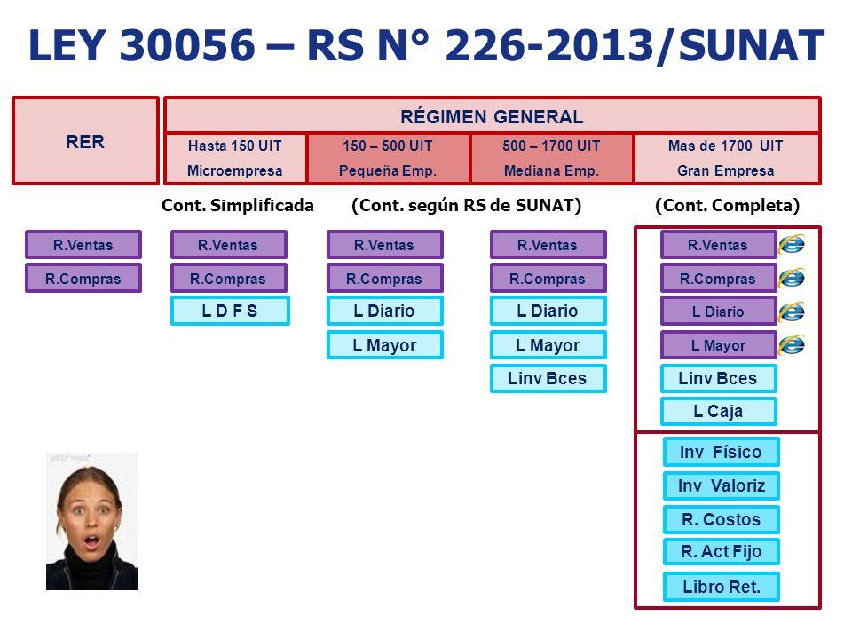 LEY 30056 – RS N° 226-2013/SUNAT RER RÉGIMEN GENERAL Hasta 150 UIT Microempresa 150 – 500 UIT Pequeña Emp. 500 – 1700 UIT Mediana Emp. Mas de 1700 UIT