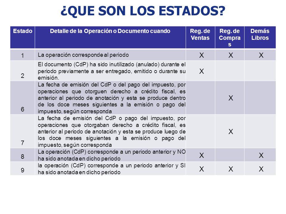 EstadoDetalle de la Operación o Documento cuandoReg. de Ventas Reg. de Compra s Demás Libros 1 La operación corresponde al periodo XXX 2 El documento