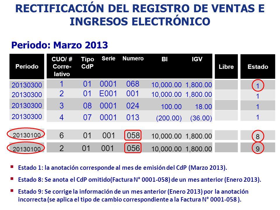 RECTIFICACIÓN DEL REGISTRO DE VENTAS E INGRESOS ELECTRÓNICO Periodo: Marzo 2013 CUO/ # Corre- lativo Tipo CdP SerieNumero BIIGV 1010001068 10,000.001,