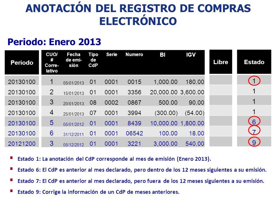 Periodo: Enero 2013 CUO/ # Corre- lativo Fecha de emi- sión Tipo de CdP SerieNumero BIIGV 1 05/01/2013 01000100151,000.00 180.00 2 15/01/2013 01000133