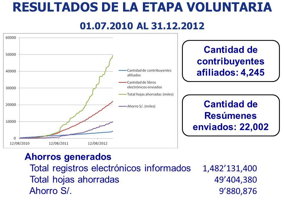 RESULTADOS DE LA ETAPA VOLUNTARIA 01.07.2010 AL 31.12.2012 Ahorros generados Total registros electrónicos informados 1,482131,400 Total hojas ahorrada