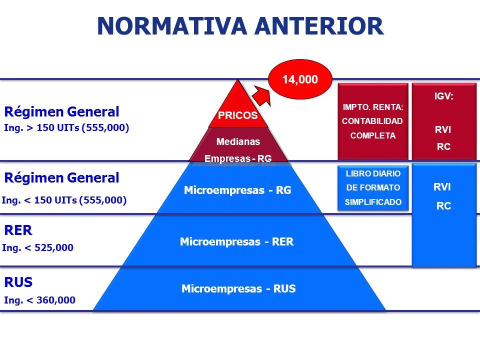 NORMATIVA ANTERIOR Microempresas - RG Microempresas - RER Microempresas - RUS LIBRO DIARIO DE FORMATO SIMPLIFICADO LIBRO DIARIO DE FORMATO SIMPLIFICAD