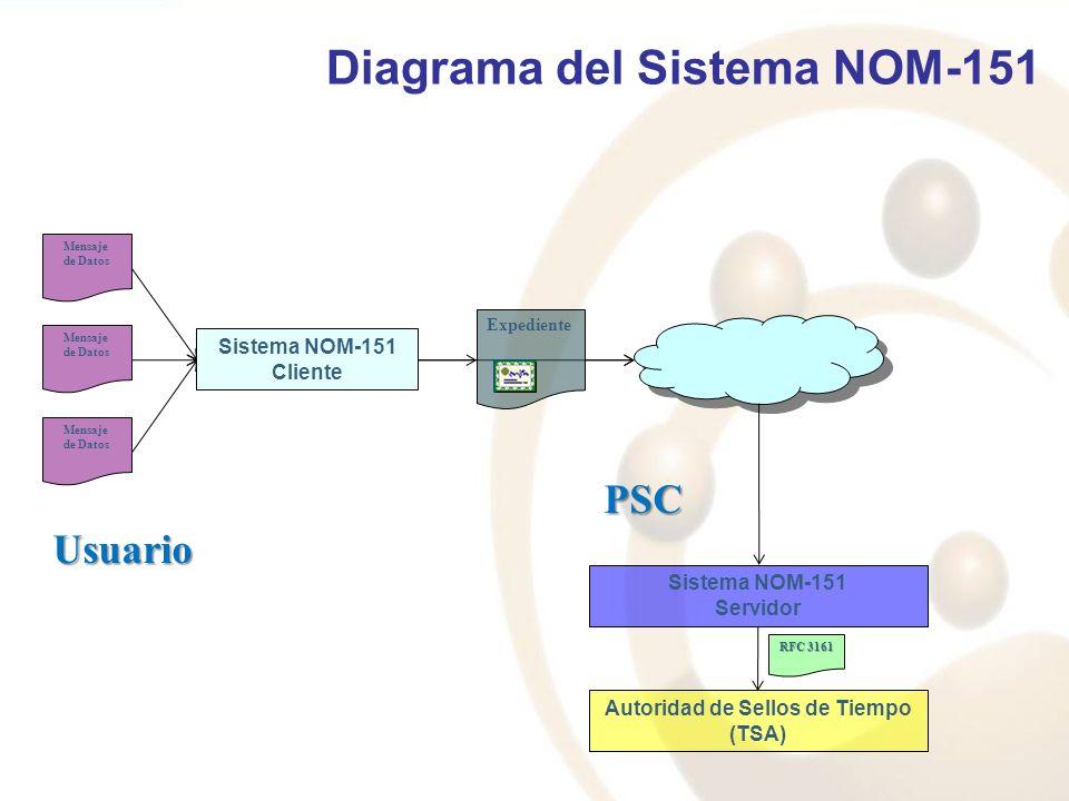 Mensaje de Datos Mensaje de Datos Mensaje de Datos Sistema NOM-151 Cliente Sistema NOM-151 Servidor Autoridad de Sellos de Tiempo (TSA) RFC 3161 Usuar