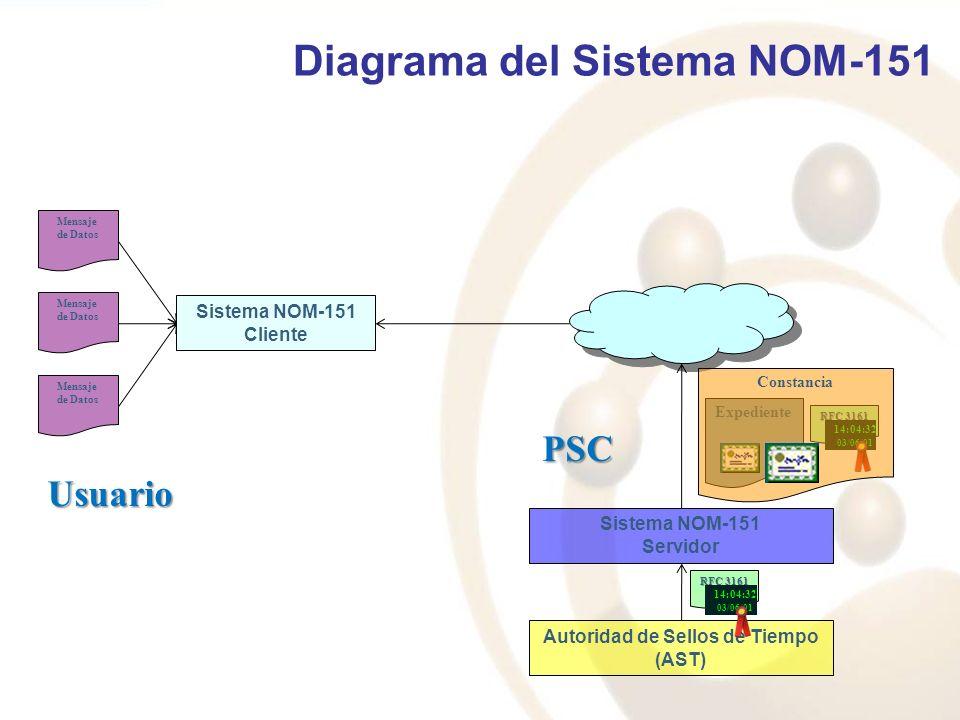 Mensaje de Datos Sistema NOM-151 Cliente Mensaje de Datos Mensaje de Datos Sistema NOM-151 Servidor Autoridad de Sellos de Tiempo (AST) RFC 3161 14:04