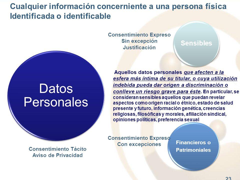 23 Sensibles Financieros o Patrimoniales Datos Personales Cualquier información concerniente a una persona física Identificada o identificable Aquello