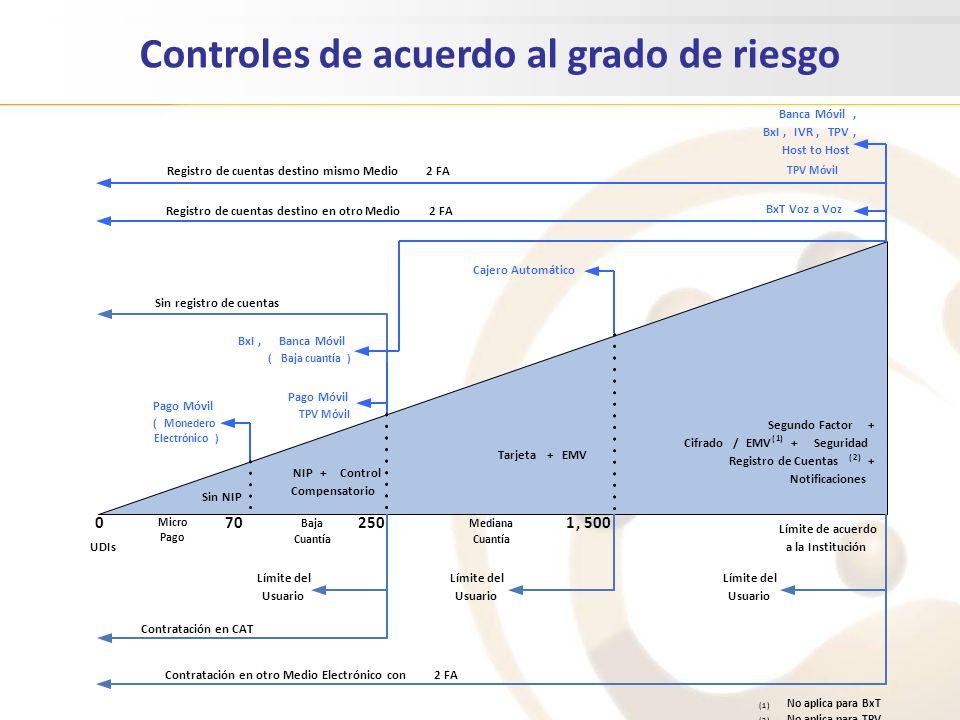 Controles de acuerdo al grado de riesgo