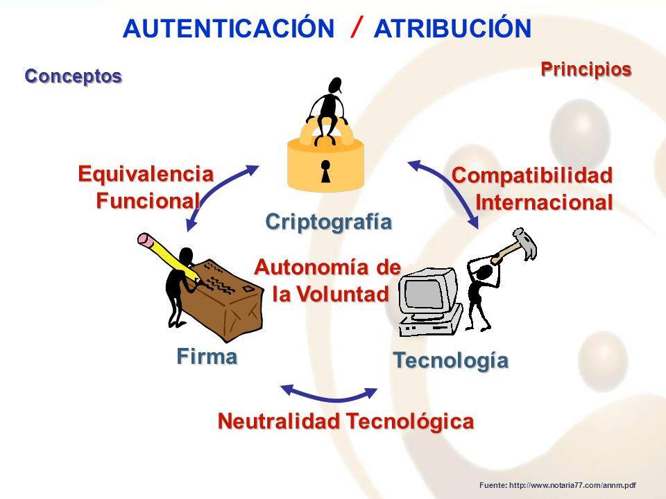 Conceptos Criptografía Firma Tecnología Fuente: http://www.notaria77.com/annm.pdf Principios EquivalenciaFuncional Neutralidad Tecnológica Compatibili