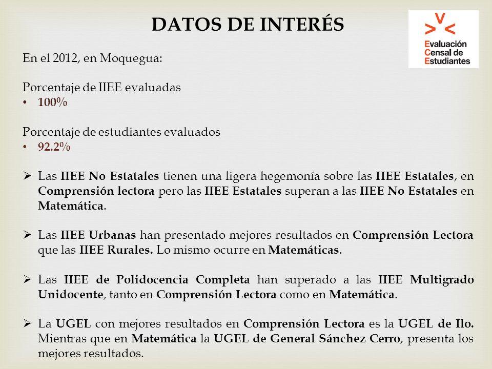 DATOS DE INTERÉS En el 2012, en Moquegua: Porcentaje de IIEE evaluadas 100% Porcentaje de estudiantes evaluados 92.2% Las IIEE No Estatales tienen una