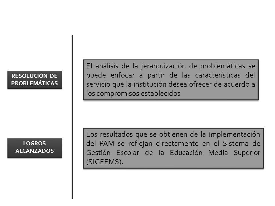 El análisis de la jerarquización de problemáticas se puede enfocar a partir de las características del servicio que la institución desea ofrecer de acuerdo a los compromisos establecidos Los resultados que se obtienen de la implementación del PAM se reflejan directamente en el Sistema de Gestión Escolar de la Educación Media Superior (SIGEEMS).