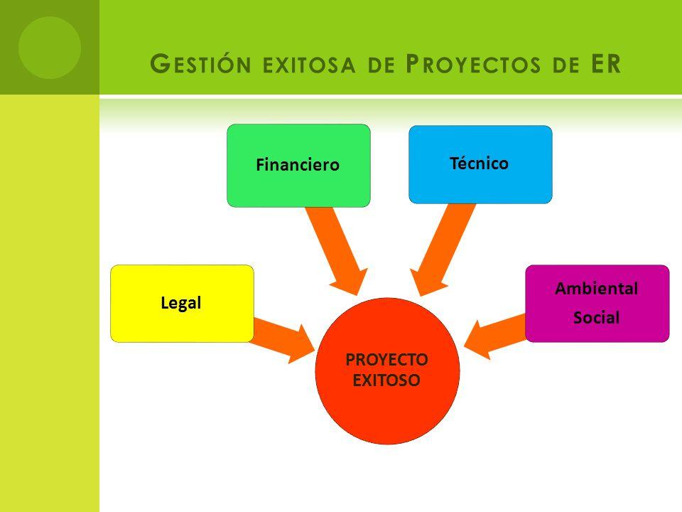 G ESTIÓN EXITOSA DE P ROYECTOS DE ER PROYECTO EXITOSO Legal Financiero Técnico Ambiental Social