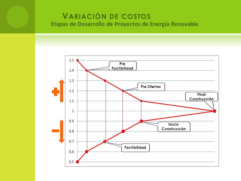 V ARIACIÓN DE COSTOS Final Construcción Inicio Construcción Pre Ofertas Factibilidad Pre Factibilidad Etapas de Desarrollo de Proyectos de Energía Ren