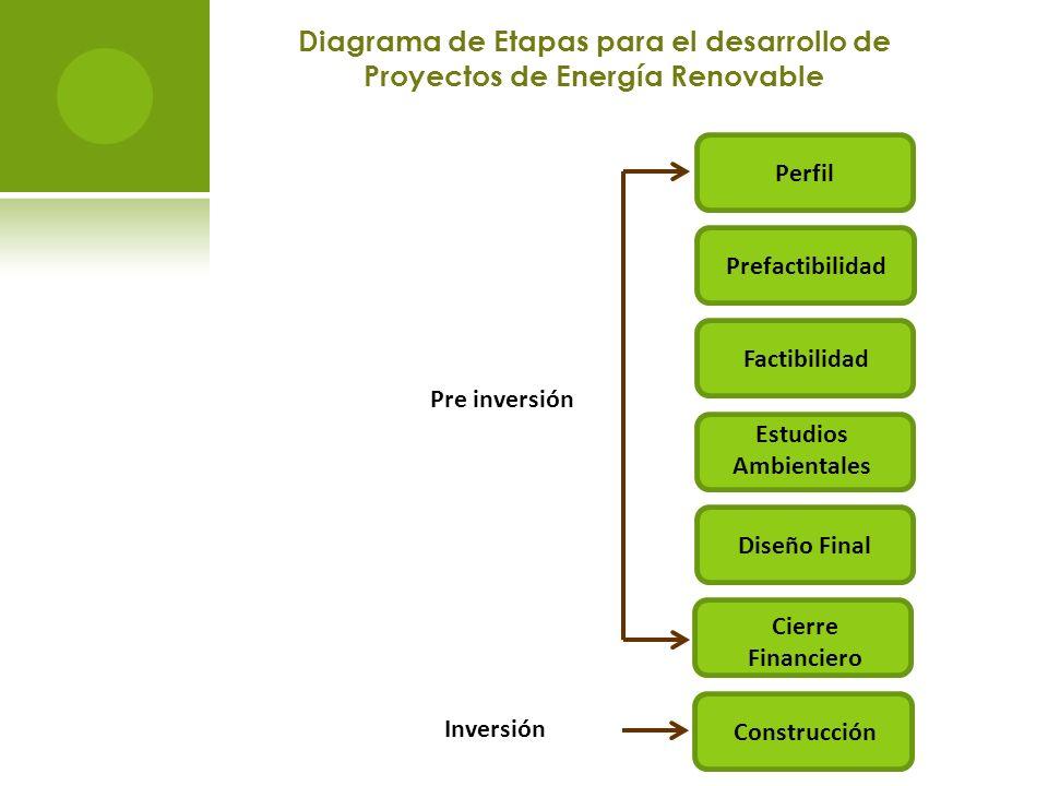 Diagrama de Etapas para el desarrollo de Proyectos de Energía Renovable Prefactibilidad Perfil Estudios Ambientales Factibilidad Diseño Final Cierre F