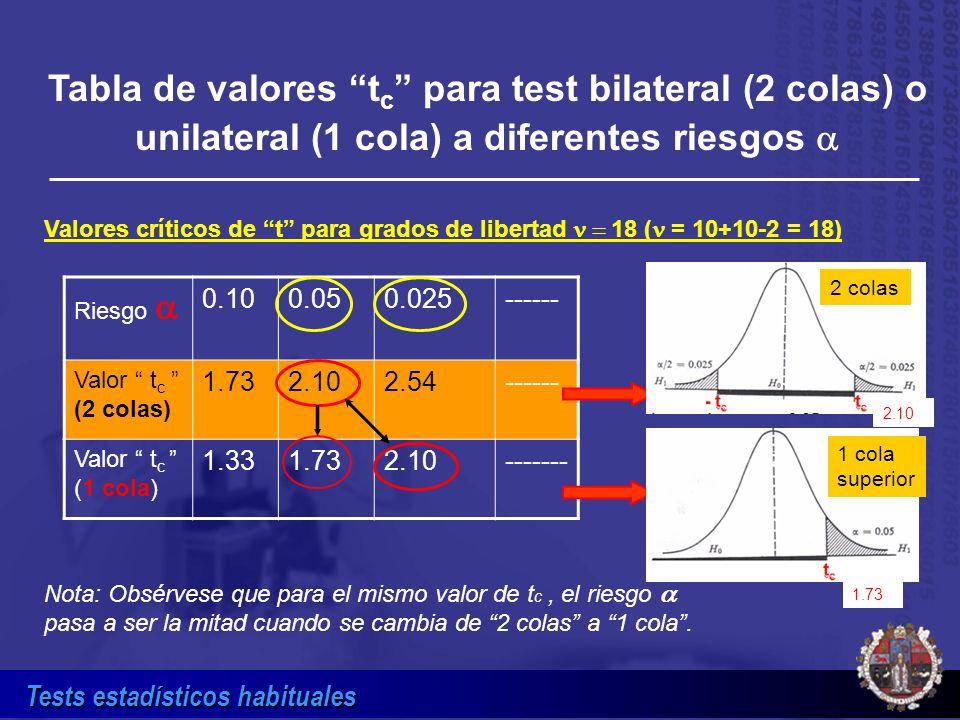 Tests estadísticos habituales Tabla de valores t c para test bilateral (2 colas) o unilateral (1 cola) a diferentes riesgos Riesgo 0.100.050.025------
