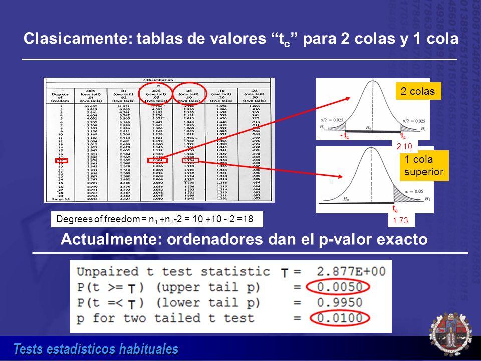 Tests estadísticos habituales Clasicamente: tablas de valores t c para 2 colas y 1 cola Actualmente: ordenadores dan el p-valor exacto 2 colas 1 cola