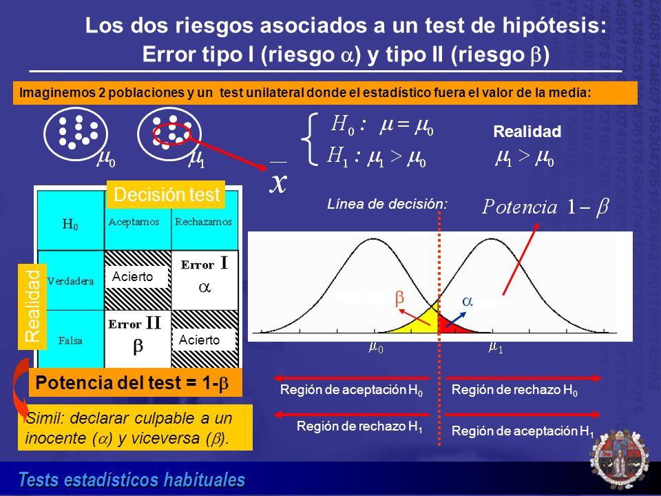Tests estadísticos habituales Los dos riesgos asociados a un test de hipótesis: Error tipo I (riesgo ) y tipo II (riesgo ) Acierto Potencia del test =