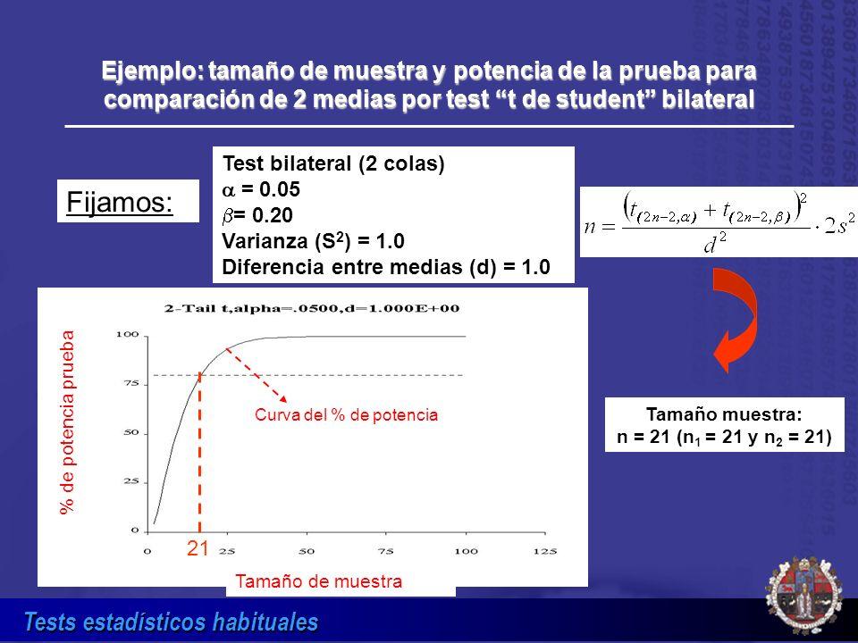 Tests estadísticos habituales Tamaño muestra: n = 21 (n 1 = 21 y n 2 = 21) Ejemplo: tamaño de muestra y potencia de la prueba para comparación de 2 me