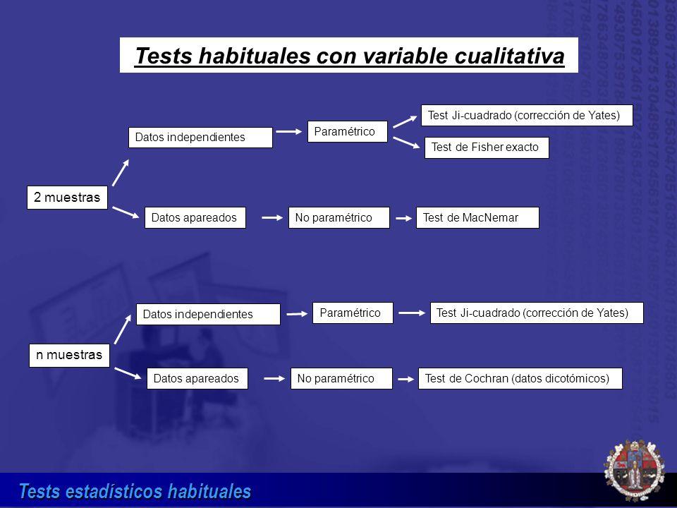 Tests estadísticos habituales Tests habituales con variable cualitativa Datos independientes 2 muestras Test Ji-cuadrado (corrección de Yates) Paramét