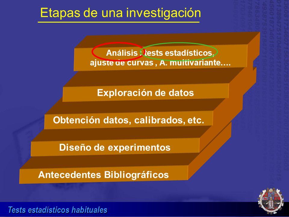 Tests estadísticos habituales Los dos riesgos asociados a un test de hipótesis: Error tipo I (riesgo ) y tipo II (riesgo ) Acierto Potencia del test = 1- Simil: declarar culpable a un inocente ( ) y viceversa ( ).